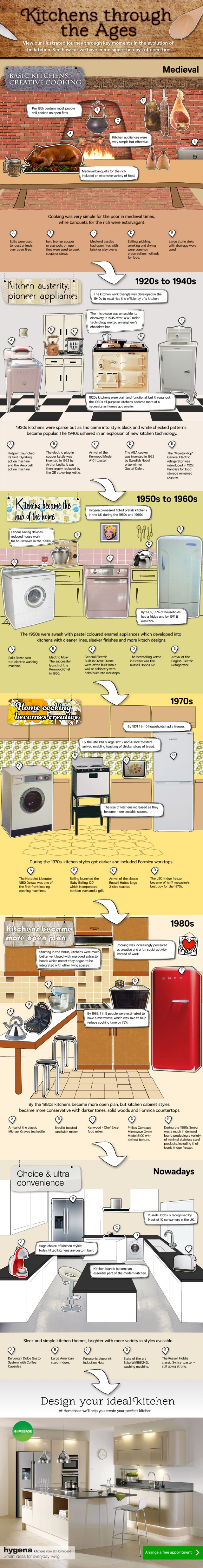 Kitchens_through_the_ages
